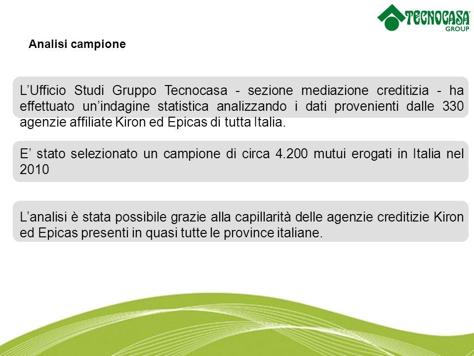 LUfficio Studi Gruppo Tecnocasa - sezione mediazione creditizia - ha effettuato unindagine statistica analizzando i dati provenienti dalle 330 agenzie affiliate Kiron ed Epicas di tutta Italia.