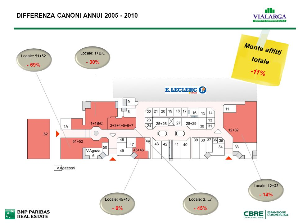 DIFFERENZA CANONI ANNUI 2005 - 2010 Locale: 51+52 - 69% Locale: 1+B/C - 30% Monte affitti totale -11% Locale: 45+46 - 6% Locale: 2….7 - 45% Locale: 12+32 - 14%