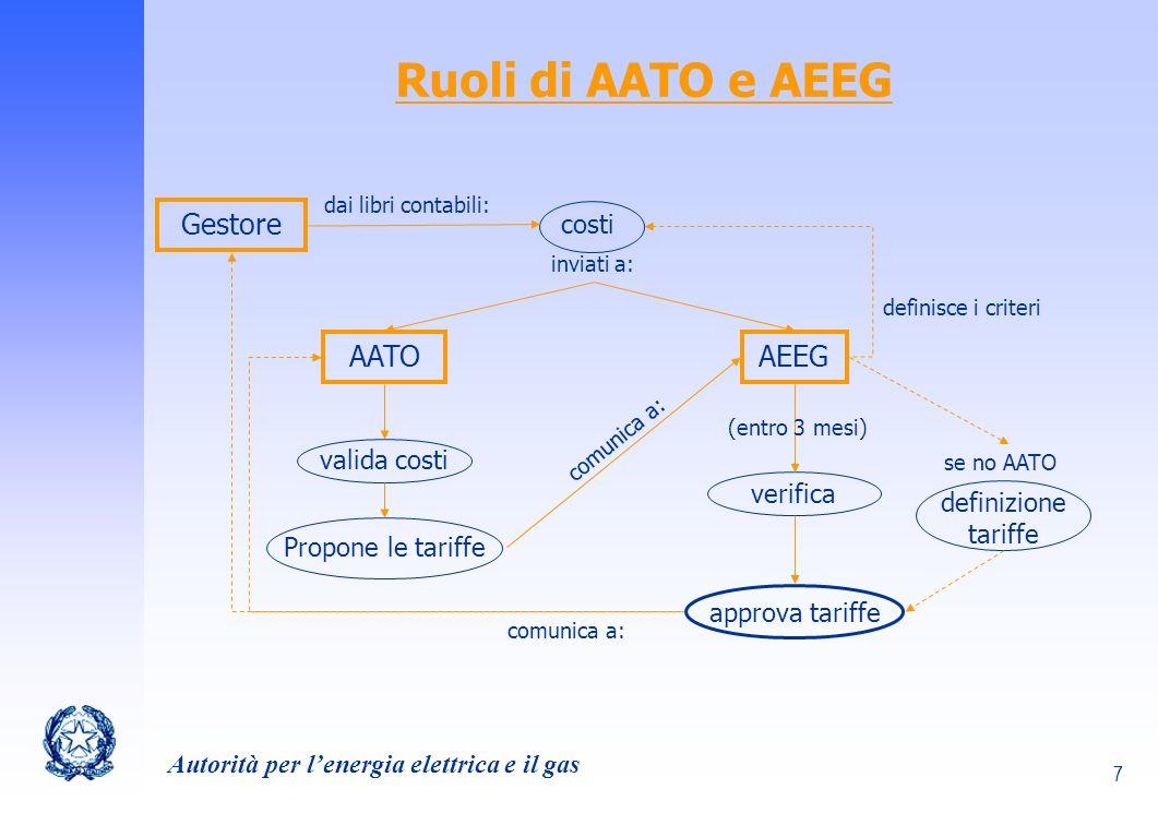 Autorità per lenergia elettrica e il gas 18 Investimenti Terna 2003-2009