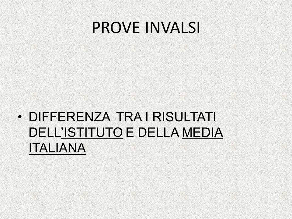 PROVE INVALSI DIFFERENZA TRA I RISULTATI DELLISTITUTO E DELLA MEDIA ITALIANA