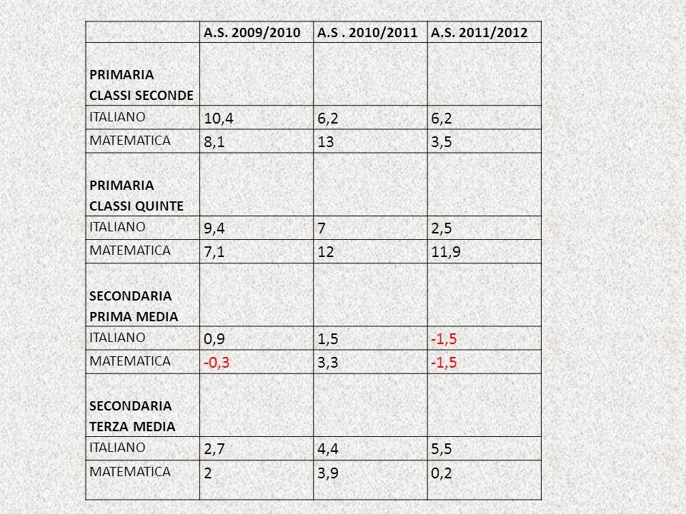 A.S. 2009/2010A.S. 2010/2011A.S.