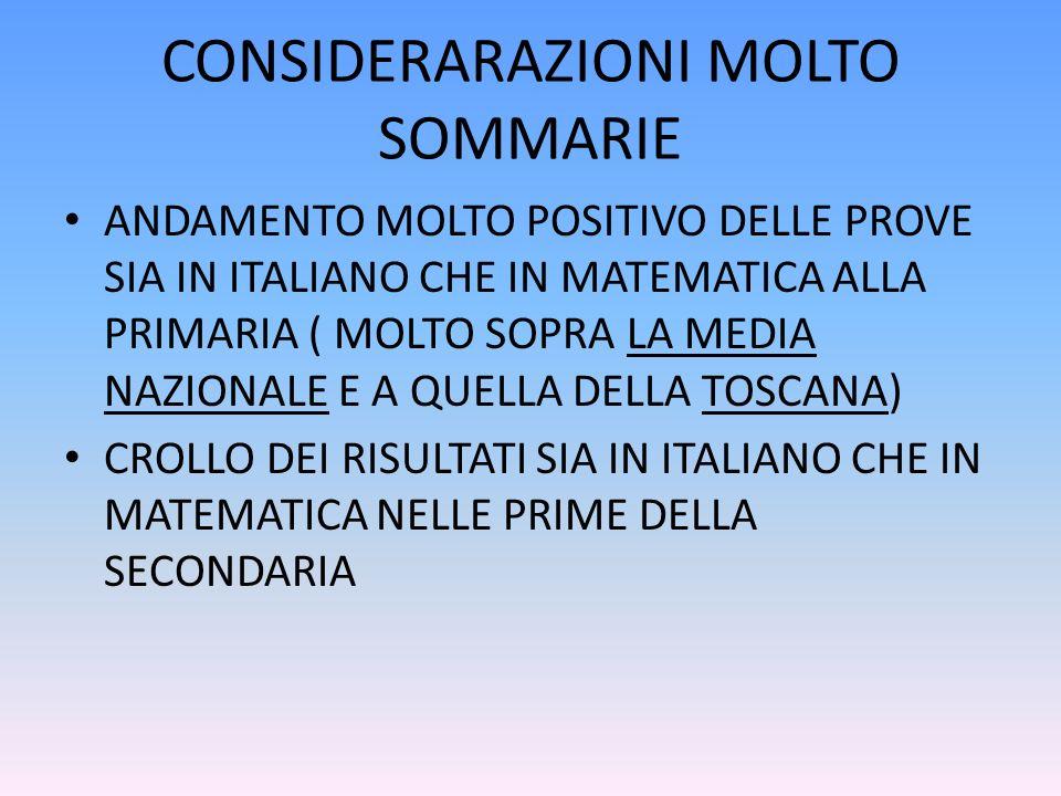 CONSIDERARAZIONI MOLTO SOMMARIE ANDAMENTO MOLTO POSITIVO DELLE PROVE SIA IN ITALIANO CHE IN MATEMATICA ALLA PRIMARIA ( MOLTO SOPRA LA MEDIA NAZIONALE E A QUELLA DELLA TOSCANA) CROLLO DEI RISULTATI SIA IN ITALIANO CHE IN MATEMATICA NELLE PRIME DELLA SECONDARIA