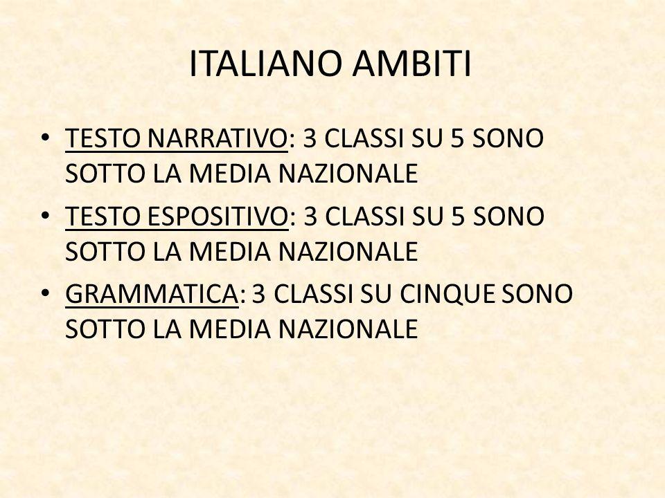 ITALIANO AMBITI TESTO NARRATIVO: 3 CLASSI SU 5 SONO SOTTO LA MEDIA NAZIONALE TESTO ESPOSITIVO: 3 CLASSI SU 5 SONO SOTTO LA MEDIA NAZIONALE GRAMMATICA: 3 CLASSI SU CINQUE SONO SOTTO LA MEDIA NAZIONALE