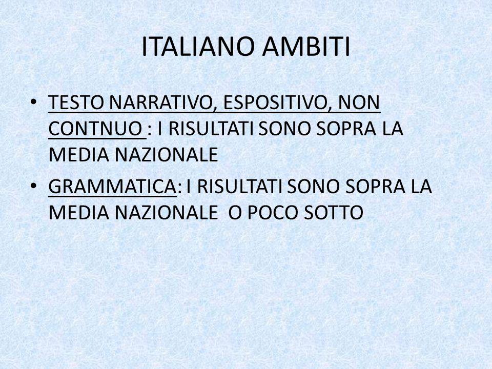 ITALIANO AMBITI TESTO NARRATIVO, ESPOSITIVO, NON CONTNUO : I RISULTATI SONO SOPRA LA MEDIA NAZIONALE GRAMMATICA: I RISULTATI SONO SOPRA LA MEDIA NAZIONALE O POCO SOTTO
