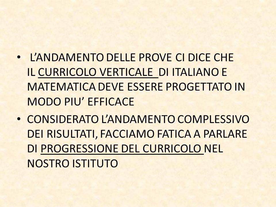 LANDAMENTO DELLE PROVE CI DICE CHE IL CURRICOLO VERTICALE DI ITALIANO E MATEMATICA DEVE ESSERE PROGETTATO IN MODO PIU EFFICACE CONSIDERATO LANDAMENTO COMPLESSIVO DEI RISULTATI, FACCIAMO FATICA A PARLARE DI PROGRESSIONE DEL CURRICOLO NEL NOSTRO ISTITUTO