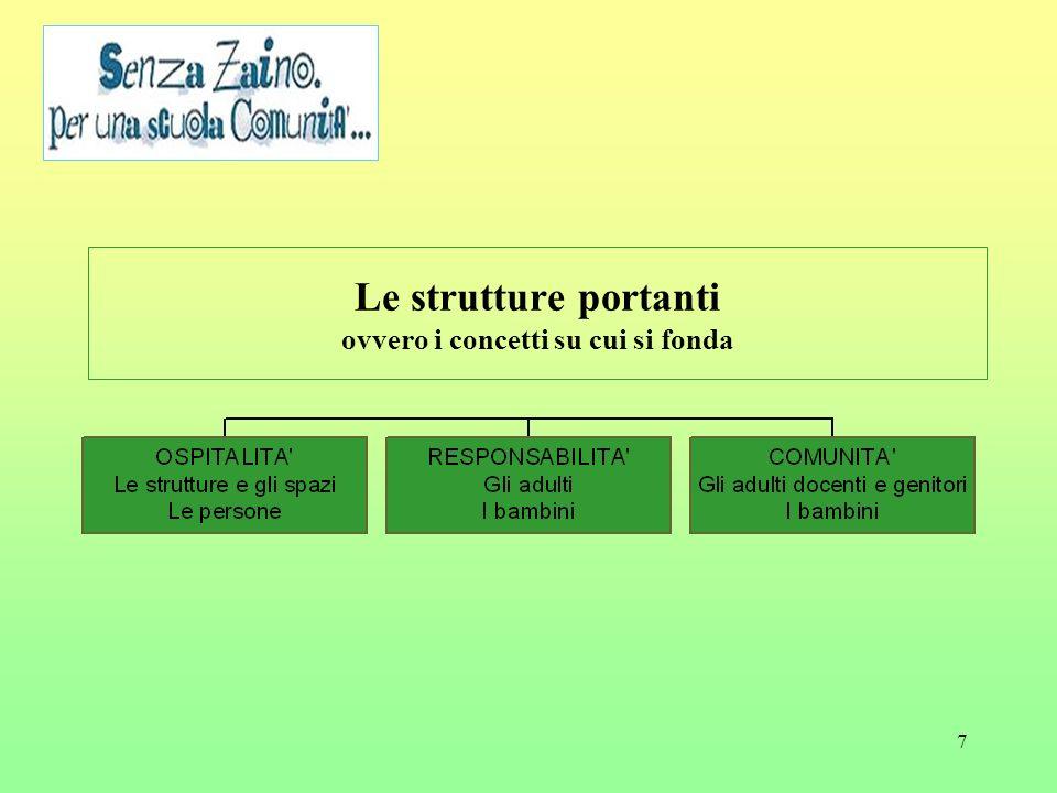 7 Le strutture portanti ovvero i concetti su cui si fonda