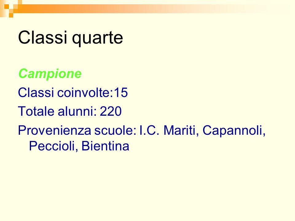 Classi quarte Campione Classi coinvolte:15 Totale alunni: 220 Provenienza scuole: I.C. Mariti, Capannoli, Peccioli, Bientina