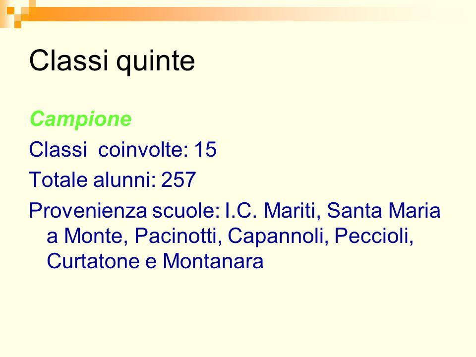 Classi quinte Campione Classi coinvolte: 15 Totale alunni: 257 Provenienza scuole: I.C. Mariti, Santa Maria a Monte, Pacinotti, Capannoli, Peccioli, C