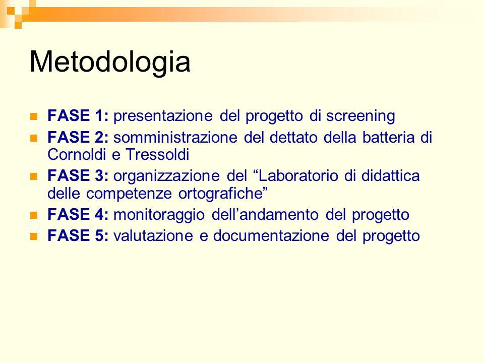Metodologia FASE 1: presentazione del progetto di screening FASE 2: somministrazione del dettato della batteria di Cornoldi e Tressoldi FASE 3: organizzazione del Laboratorio di didattica delle competenze ortografiche FASE 4: monitoraggio dellandamento del progetto FASE 5: valutazione e documentazione del progetto