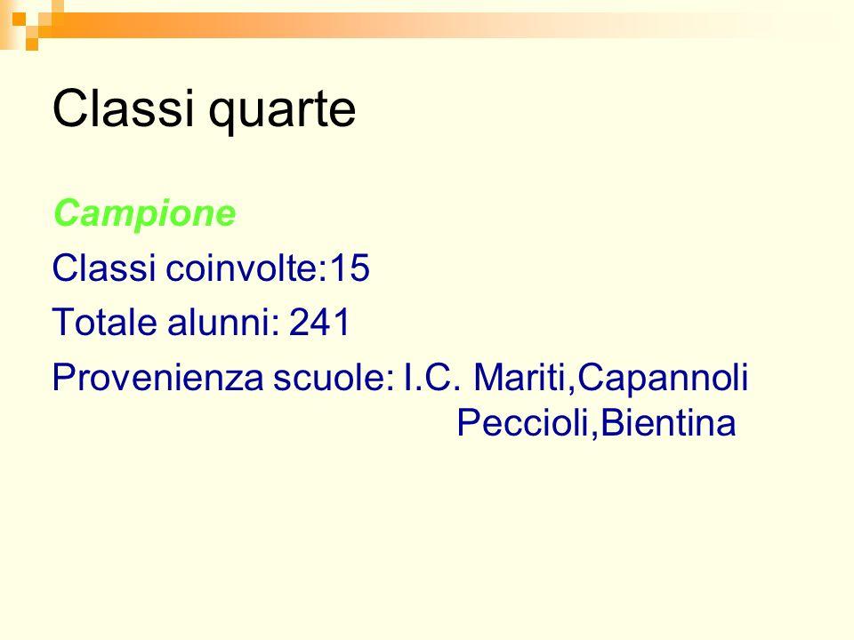 Classi quarte Campione Classi coinvolte:15 Totale alunni: 241 Provenienza scuole: I.C. Mariti,Capannoli Peccioli,Bientina