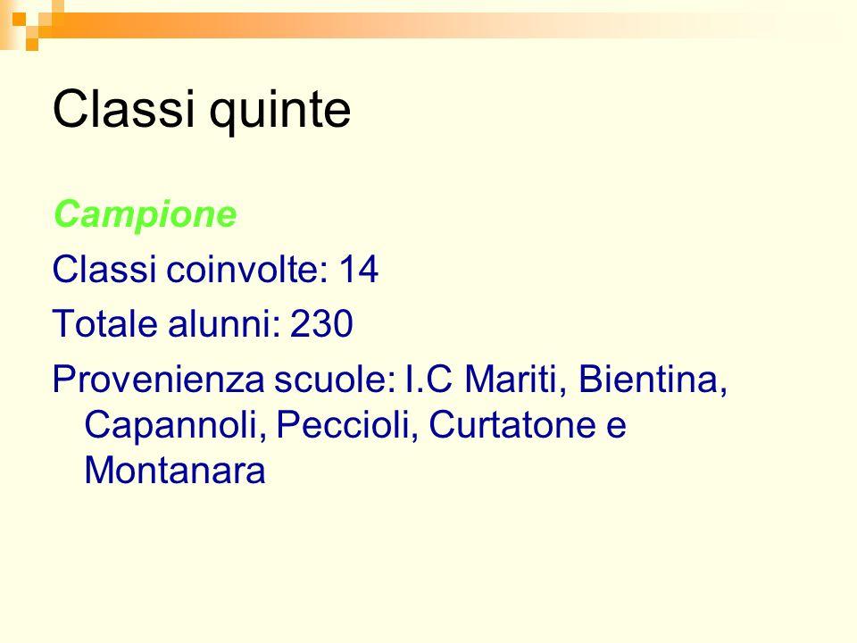 Classi quinte Campione Classi coinvolte: 14 Totale alunni: 230 Provenienza scuole: I.C Mariti, Bientina, Capannoli, Peccioli, Curtatone e Montanara