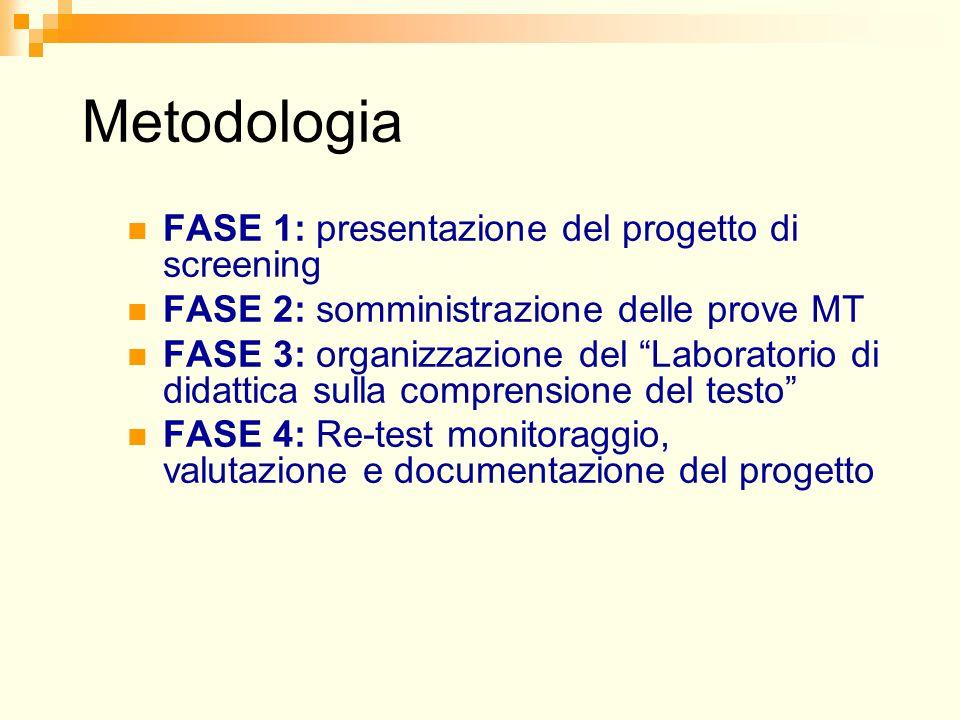 Metodologia FASE 1: presentazione del progetto di screening FASE 2: somministrazione delle prove MT FASE 3: organizzazione del Laboratorio di didattica sulla comprensione del testo FASE 4: Re-test monitoraggio, valutazione e documentazione del progetto
