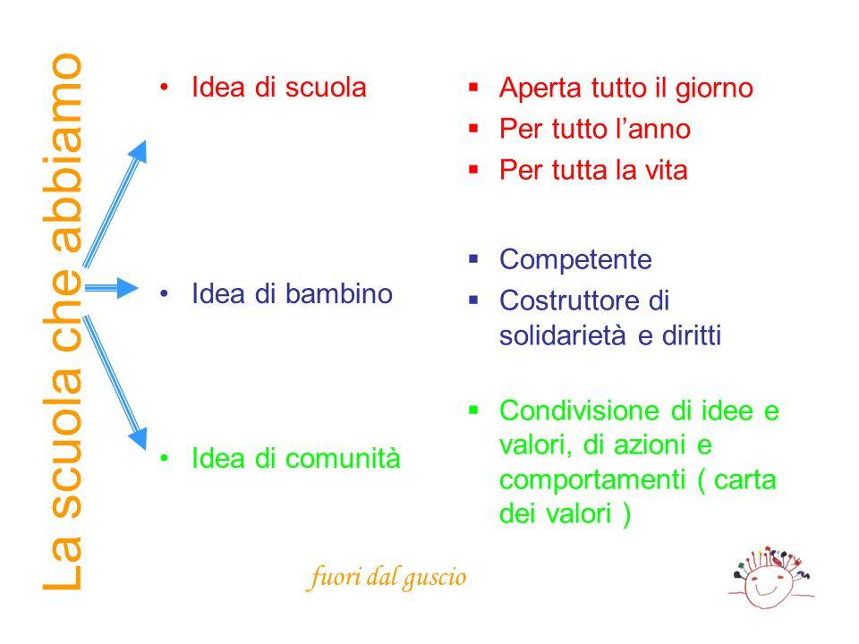 Idea di scuola Idea di bambino Idea di comunità Aperta tutto il giorno Per tutto lanno Per tutta la vita Competente Costruttore di solidarietà e dirit