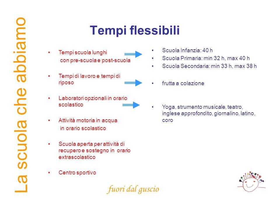 La scuola che abbiamo Tempi flessibili Scuola Infanzia: 40 h Scuola Primaria: min 32 h, max 40 h Scuola Secondaria: min 33 h, max 38 h Tempi scuola lu