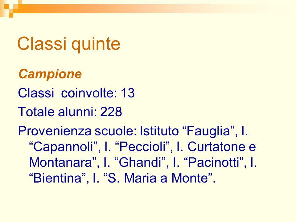 Classi quinte Campione Classi coinvolte: 13 Totale alunni: 228 Provenienza scuole: Istituto Fauglia, I.