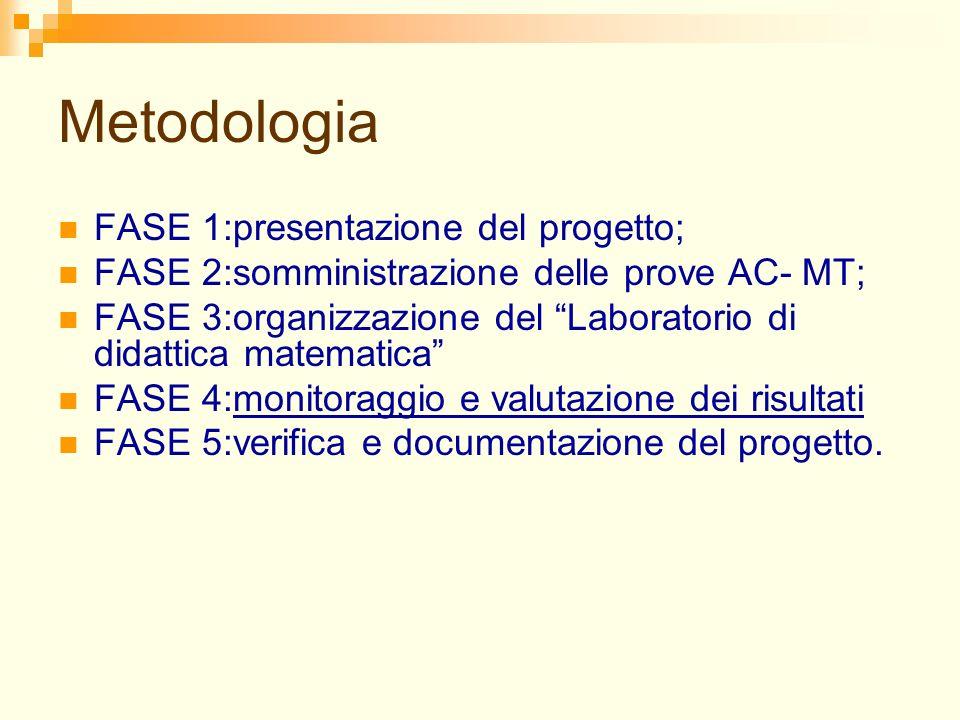 Metodologia FASE 1:presentazione del progetto; FASE 2:somministrazione delle prove AC- MT; FASE 3:organizzazione del Laboratorio di didattica matematica FASE 4:monitoraggio e valutazione dei risultati FASE 5:verifica e documentazione del progetto.