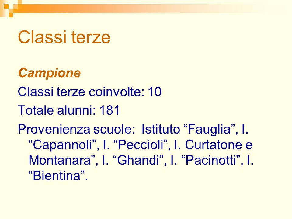 Classi terze Campione Classi terze coinvolte: 10 Totale alunni: 181 Provenienza scuole: Istituto Fauglia, I.