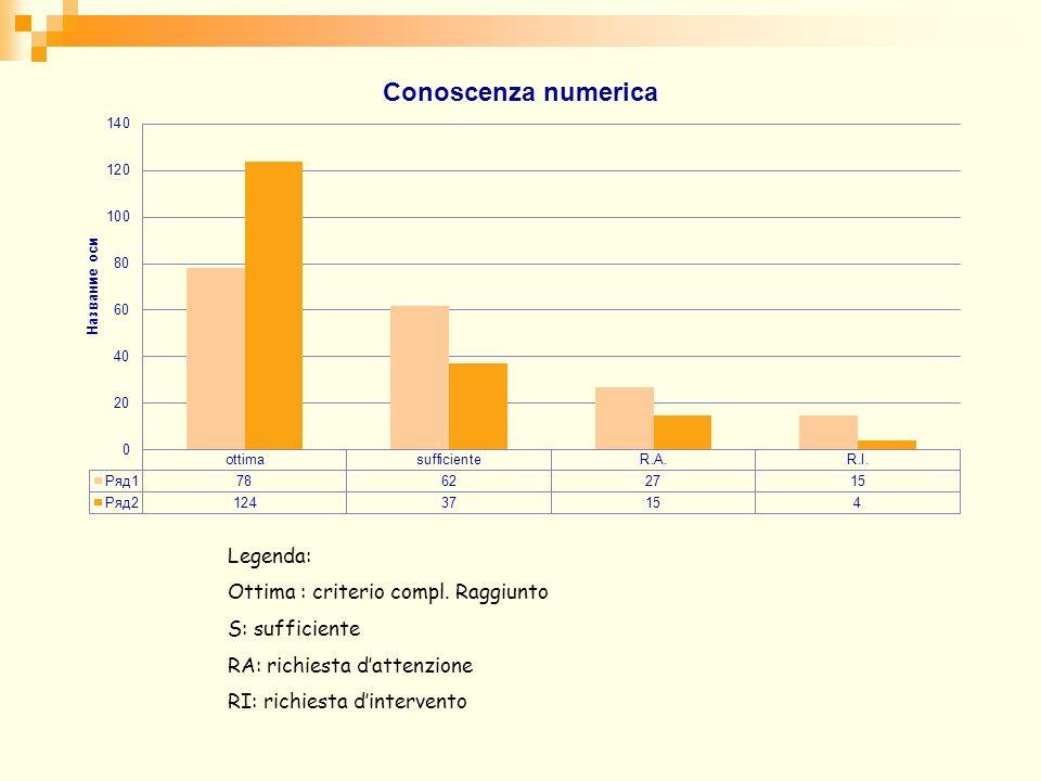 Classi quarte Campione Classi coinvolte: 14 Totale alunni: 238 Provenienza scuole: Istituto Fauglia, I.