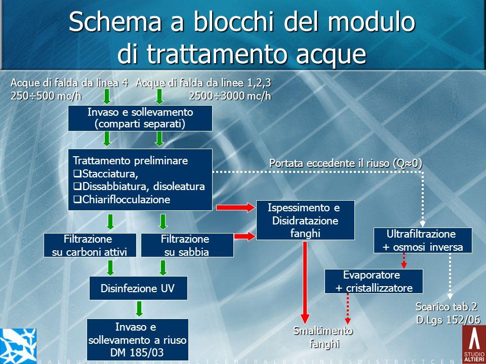 Schema a blocchi del modulo di trattamento acque Invaso e sollevamento (comparti separati) Trattamento preliminare Stacciatura, Dissabbiatura, disolea