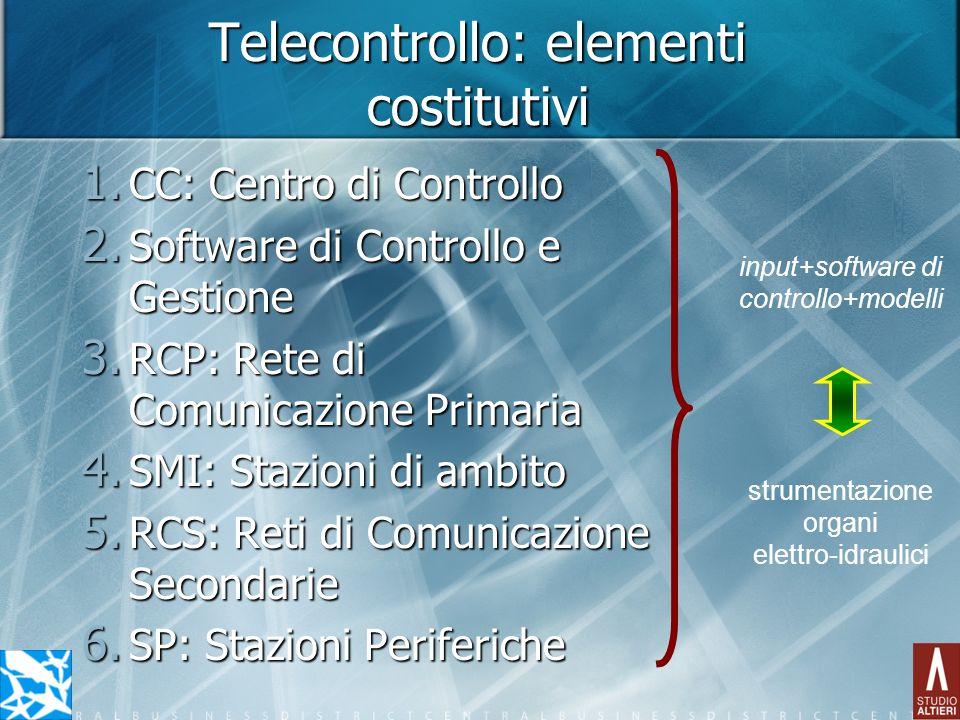 Telecontrollo: elementi costitutivi 1. CC: Centro di Controllo 2. Software di Controllo e Gestione 3. RCP: Rete di Comunicazione Primaria 4. SMI: Staz