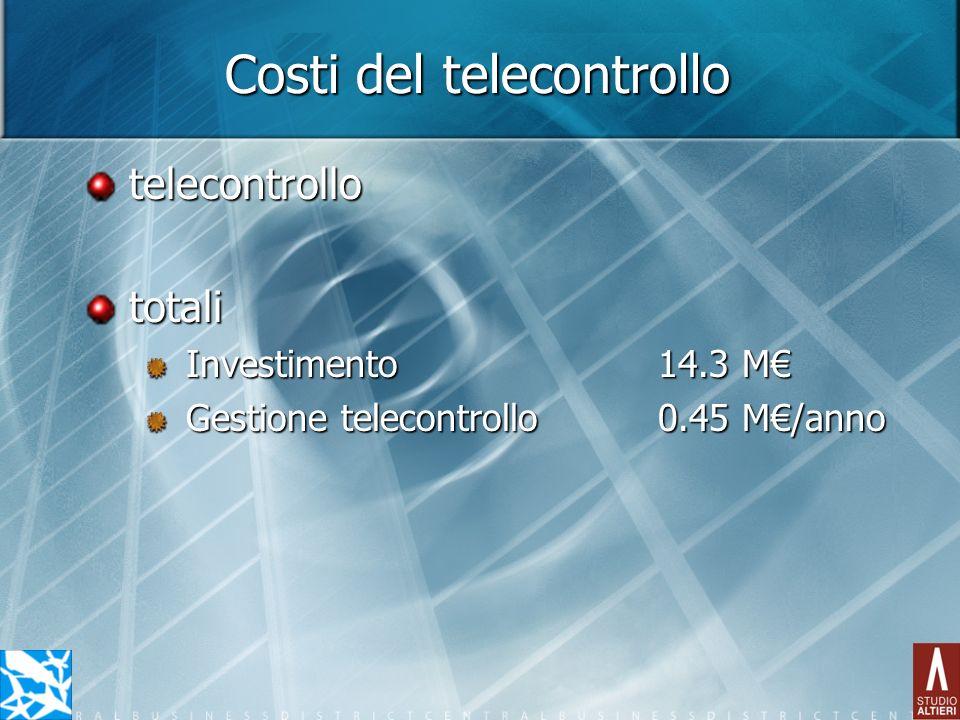 Costi del telecontrollo telecontrollototali Investimento14.3 M Gestione telecontrollo0.45 M/anno