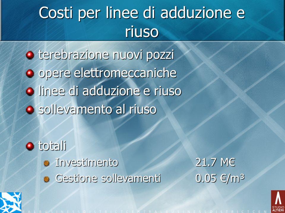 Costi per linee di adduzione e riuso terebrazione nuovi pozzi opere elettromeccaniche linee di adduzione e riuso sollevamento al riuso totali Investim