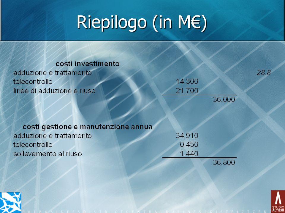 Riepilogo (in M)