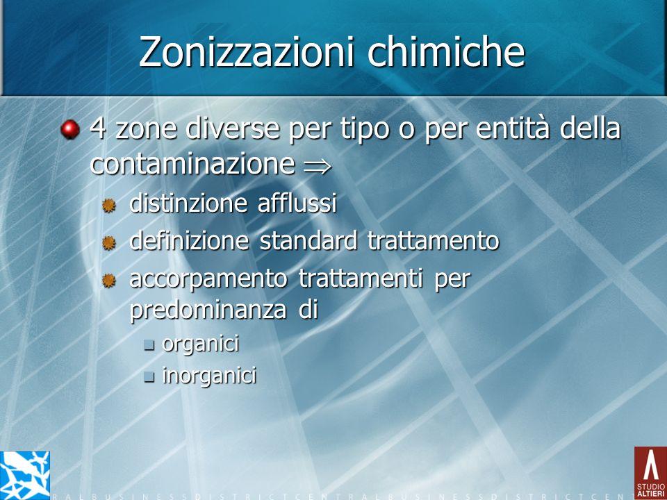 Zonizzazioni chimiche 4 zone diverse per tipo o per entità della contaminazione 4 zone diverse per tipo o per entità della contaminazione distinzione