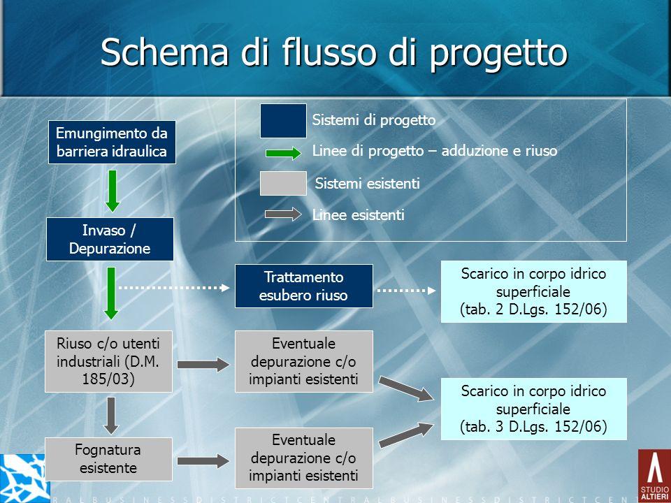Schema di flusso di progetto Emungimento da barriera idraulica Invaso / Depurazione Riuso c/o utenti industriali (D.M. 185/03) Eventuale depurazione c