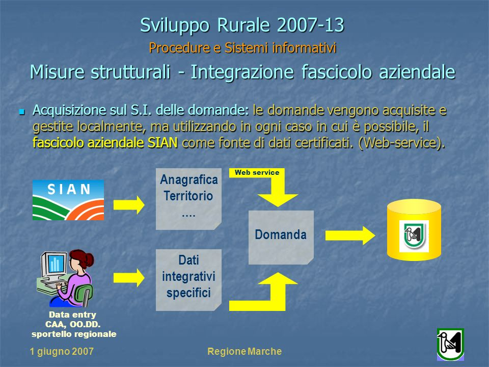 1 giugno 2007Regione Marche Sviluppo Rurale 2007-13 Procedure e Sistemi informativi Misure strutturali - Integrazione fascicolo aziendale Acquisizione sul S.I.