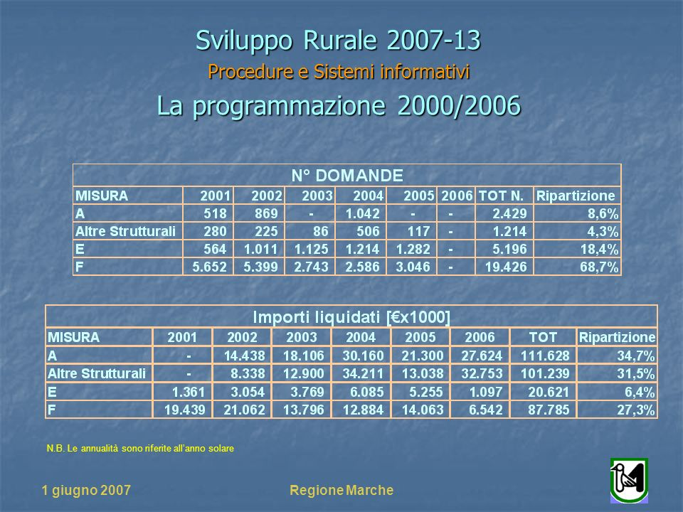 1 giugno 2007Regione Marche Sviluppo Rurale 2007-13 Procedure e Sistemi informativi La programmazione 2000/2006 N.B. Le annualità sono riferite allann