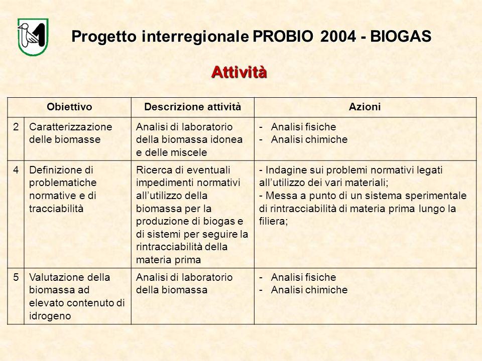Progetto interregionale PROBIO 2004 - BIOGAS ObiettivoDescrizione attivitàAzioni 2Caratterizzazione delle biomasse Analisi di laboratorio della biomas
