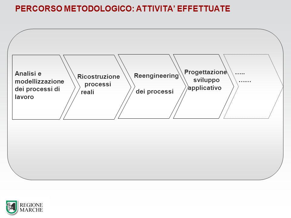 PERCORSO METODOLOGICO: ATTIVITA EFFETTUATE Analisi e modellizzazione dei processi di lavoro Progettazione sviluppo applicativo Ricostruzione processi