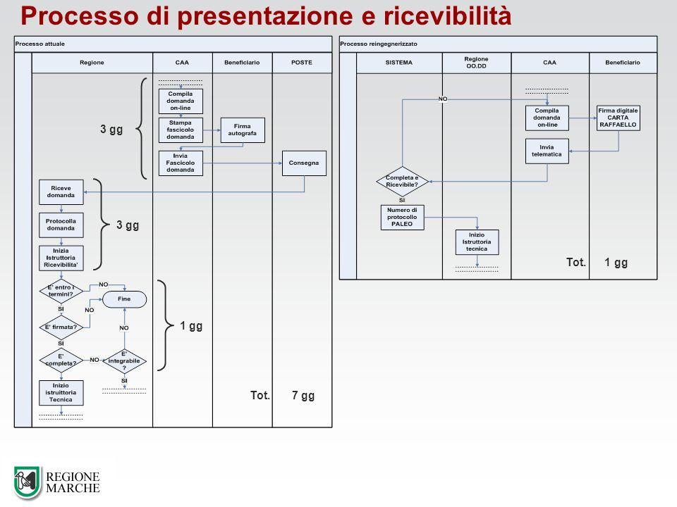 Processo di presentazione e ricevibilità 3 gg 1 gg Tot. 7 gg Tot. 1 gg