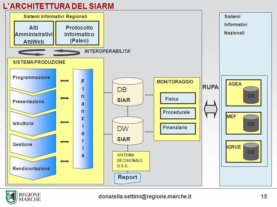 LARCHITETTURA DEL SIARM DB SIAR Fisico Finanziario MONITORAGGIO SISTEMA PRODUZIONE DW SIAR SISTEMA DECISIONALE D.S.S. RUPA Atti Amministrativi AttiWeb