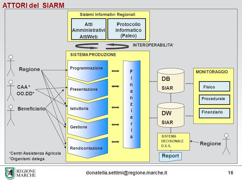 ATTORI del SIARM DB SIAR Fisico Finanziario MONITORAGGIO SISTEMA PRODUZIONE DW SIAR SISTEMA DECISIONALE D.S.S. Atti Amministrativi AttiWeb Protocollo