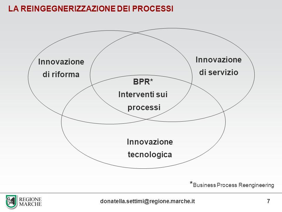 LA REINGEGNERIZZAZIONE DEI PROCESSI Innovazione tecnologica Innovazione di riforma Innovazione di servizio BPR* Interventi sui processi donatella.sett