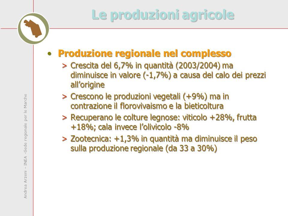 Andrea Arzeni - INEA -Sede regionale per le Marche Le produzioni agricole Produzione regionale nel complesso >Crescita del 6,7% in quantità (2003/2004) ma diminuisce in valore (-1,7%) a causa del calo dei prezzi allorigine >Crescono le produzioni vegetali (+9%) ma in contrazione il florovivaismo e la bieticoltura >Recuperano le colture legnose: viticolo +28%, frutta +18%; cala invece lolivicolo -8% >Zootecnica: +1,3% in quantità ma diminuisce il peso sulla produzione regionale (da 33 a 30%) Produzione regionale nel complesso >Crescita del 6,7% in quantità (2003/2004) ma diminuisce in valore (-1,7%) a causa del calo dei prezzi allorigine >Crescono le produzioni vegetali (+9%) ma in contrazione il florovivaismo e la bieticoltura >Recuperano le colture legnose: viticolo +28%, frutta +18%; cala invece lolivicolo -8% >Zootecnica: +1,3% in quantità ma diminuisce il peso sulla produzione regionale (da 33 a 30%)
