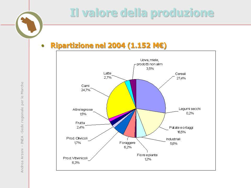 Andrea Arzeni - INEA -Sede regionale per le Marche Il valore della produzione Ripartizione nel 2004 (1.152 M)