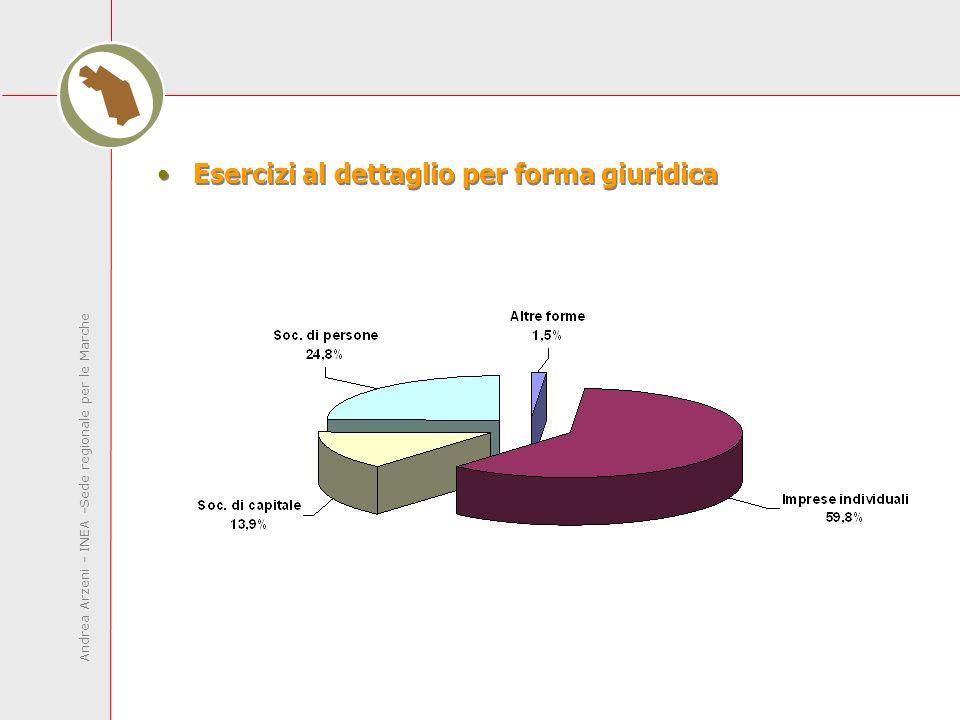 Andrea Arzeni - INEA -Sede regionale per le Marche Esercizi al dettaglio per forma giuridica