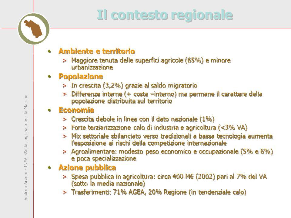 Andrea Arzeni - INEA -Sede regionale per le Marche Il contesto regionale Ambiente e territorio >Maggiore tenuta delle superfici agricole (65%) e minore urbanizzazione Popolazione >In crescita (3,2%) grazie al saldo migratorio >Differenze interne (+ costa –interno) ma permane il carattere della popolazione distribuita sul territorio Economia >Crescita debole in linea con il dato nazionale (1%) >Forte terziarizzazione calo di industria e agricoltura (<3% VA) >Mix settoriale sbilanciato verso tradizionali a bassa tecnologia aumenta lesposizione ai rischi della competizione internazionale >Agroalimentare: modesto peso economico e occupazionale (5% e 6%) e poca specializzazione Azione pubblica >Spesa pubblica in agricoltura: circa 400 M (2002) pari al 7% del VA (sotto la media nazionale) >Trasferimenti: 71% AGEA, 20% Regione (in tendenziale calo) Ambiente e territorio >Maggiore tenuta delle superfici agricole (65%) e minore urbanizzazione Popolazione >In crescita (3,2%) grazie al saldo migratorio >Differenze interne (+ costa –interno) ma permane il carattere della popolazione distribuita sul territorio Economia >Crescita debole in linea con il dato nazionale (1%) >Forte terziarizzazione calo di industria e agricoltura (<3% VA) >Mix settoriale sbilanciato verso tradizionali a bassa tecnologia aumenta lesposizione ai rischi della competizione internazionale >Agroalimentare: modesto peso economico e occupazionale (5% e 6%) e poca specializzazione Azione pubblica >Spesa pubblica in agricoltura: circa 400 M (2002) pari al 7% del VA (sotto la media nazionale) >Trasferimenti: 71% AGEA, 20% Regione (in tendenziale calo)