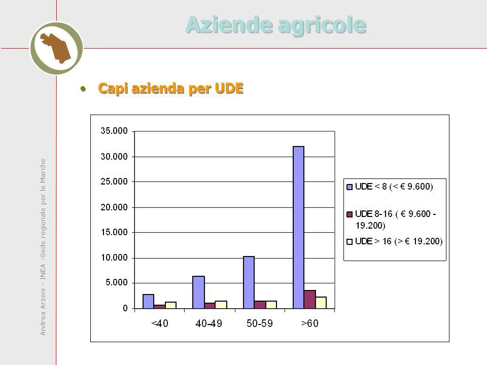 Andrea Arzeni - INEA -Sede regionale per le Marche Aziende agricole Capi azienda per UDE