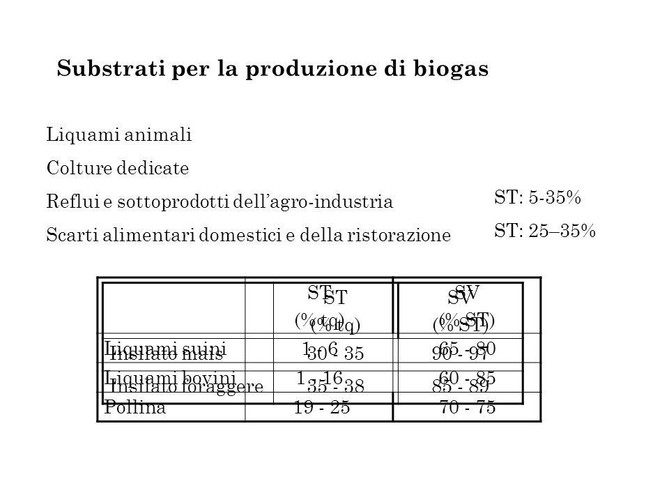 Substrati per la produzione di biogas Liquami animali Colture dedicate Reflui e sottoprodotti dellagro-industria Scarti alimentari domestici e della ristorazione ST (% tq) SV (% ST) Liquami suini1 - 665 - 80 Liquami bovini1 - 1660 - 85 Pollina 19 - 2570 - 75 ST (% tq) SV (% ST) Insilato mais30 - 3590 - 97 Insilato foraggere35 - 3885 - 89 ST: 5-35% ST: 25–35%
