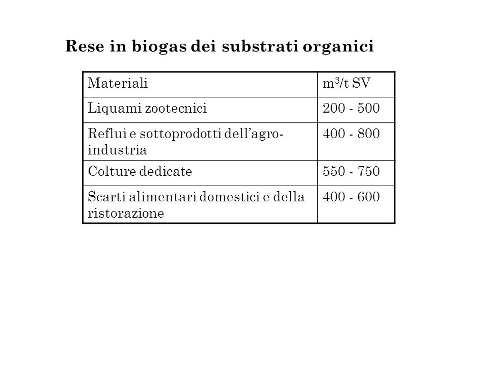 Rese in biogas dei substrati organici Materialim 3 /t SV Liquami zootecnici200 - 500 Reflui e sottoprodotti dellagro- industria 400 - 800 Colture dedicate550 - 750 Scarti alimentari domestici e della ristorazione 400 - 600
