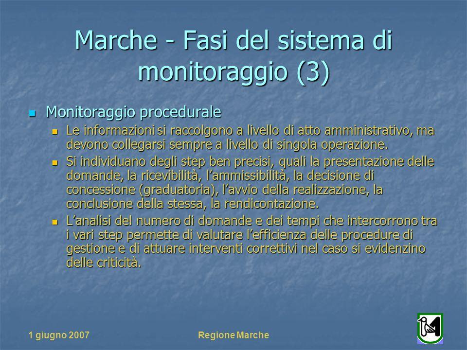 1 giugno 2007Regione Marche Marche - Fasi del sistema di monitoraggio (3) Monitoraggio procedurale Monitoraggio procedurale Le informazioni si raccolg