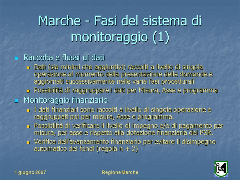1 giugno 2007Regione Marche Marche - Fasi del sistema di monitoraggio (2) Monitoraggio fisico Monitoraggio fisico I dati fisici sono raccolti a livello di singola operazione e raggruppati poi, quando possibile, per misura, Asse e programma.