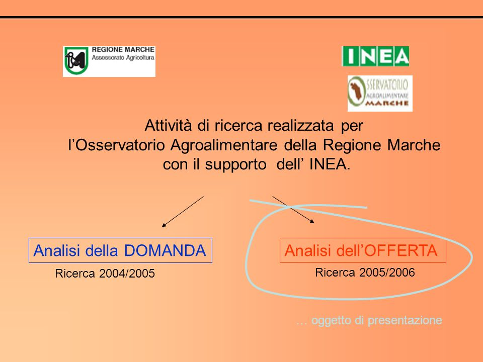 Attività di ricerca realizzata per lOsservatorio Agroalimentare della Regione Marche con il supporto dell INEA. Analisi della DOMANDAAnalisi dellOFFER