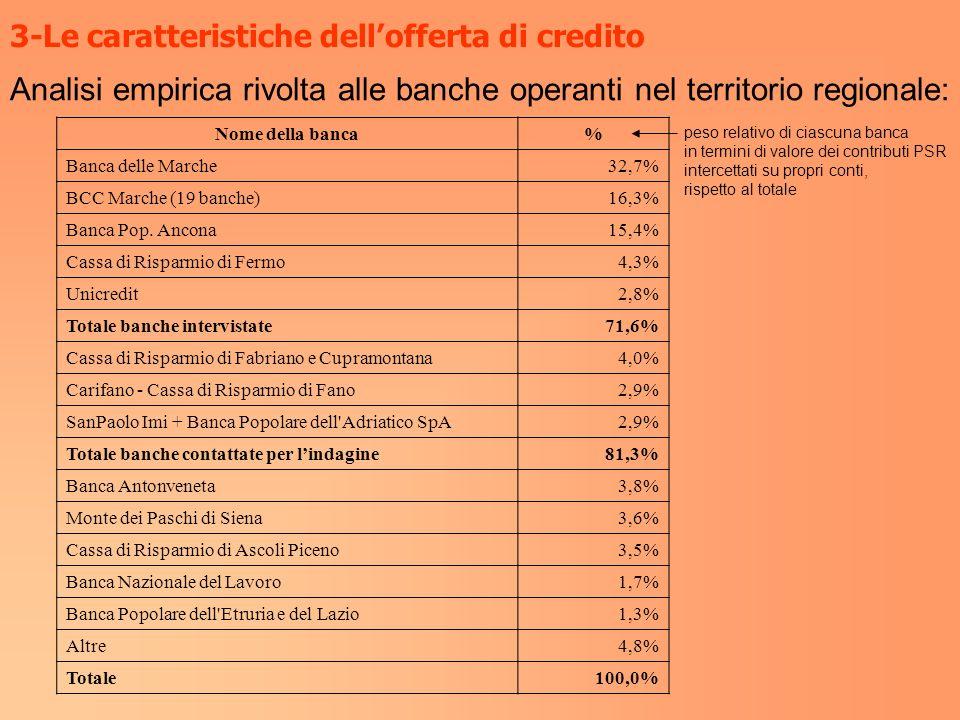 3-Le caratteristiche dellofferta di credito Nome della banca% Banca delle Marche32,7% BCC Marche (19 banche)16,3% Banca Pop. Ancona15,4% Cassa di Risp