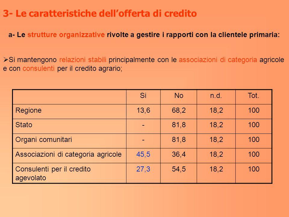 3- Le caratteristiche dellofferta di credito a- Le strutture organizzative rivolte a gestire i rapporti con la clientele primaria: Si mantengono relaz