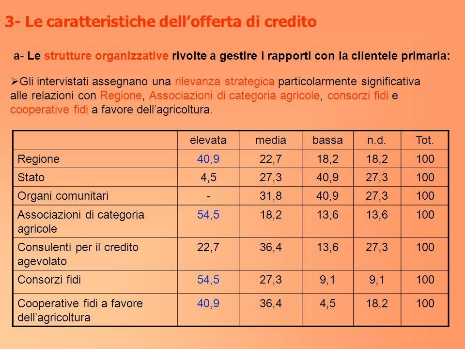 3- Le caratteristiche dellofferta di credito a- Le strutture organizzative rivolte a gestire i rapporti con la clientele primaria: Gli intervistati as